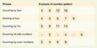 pattern and numbers stage 1 patterns and algebra student assessment