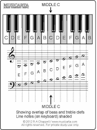 printable note cards pdf free piano flashcards pdf be a pianist pinterest free piano