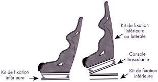 siege baquet reglable fixation basculante pour siège baquet non réglable omp