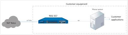 audio issues netborder ss7 gateway documentation