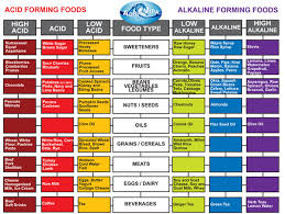 alkalinity why you should be concerned health and fitness