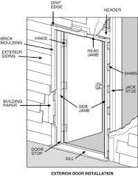 Building An Exterior Door Frame Remarkable Opening Exterior Door Installation Images Best
