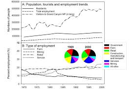 us department of commerce bureau of economic analysis fig 6 a population employment and tourism trends on the
