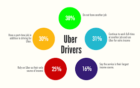 salary for part time jobs in australia uber culture under change upstart