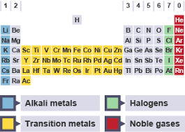 Al On Periodic Table Bbc Bitesize Gcse Chemistry Atomic Number Mass Number And