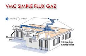 ventilation cuisine gaz ventilation