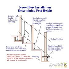 Newel Post To Handrail Fixing How To Attach Railing To Newel Post How To Install A Floor Level