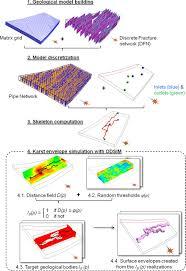 an algorithm for 3d simulation of branchwork karst networks using