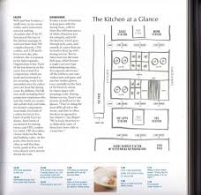 furniture kitchen renovation restaurant kitchen layouts kitchen