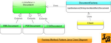 factory design pattern factory method design pattern in java