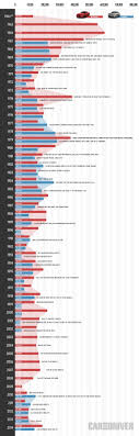 camaro horsepower by year just a car the horsepower infographics year by year how