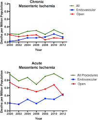 trends in treatment and mortality for mesenteric ischemia in the