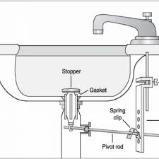 bathroom sink drain stopper types bathroom exclusiv pinterest