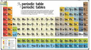 Cr On The Periodic Table The Periodic Table Of Periodic Tables