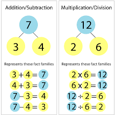 number fact families the secret to teaching math facts number bonds