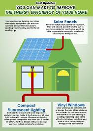 Energy Efficient Home by How Vinyl Windows Improve The Energy Efficiency Of Your Aurora