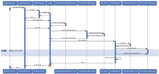 Object Relational Mapping Persistence U2014 Flow Framework 4 2 X Documentation