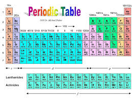 p table of elements properties of 1st 20 elements and groups 1 and 7 chemistry