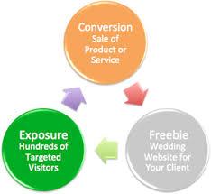 wedding vendor websites wedding vendor opportunities
