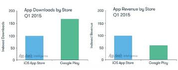 iphone vs android sales play store vs the apple app store by the numbers