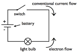 video animation simple electrical circuit showing current flow by