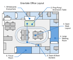 Oval Office Layout Ideas Work Part 4 Practical Applications Gravitate Online