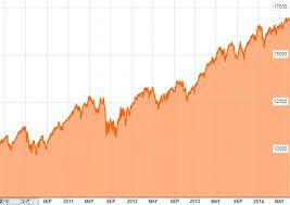 Dow Jones Help Desk Dow Jones Rises To Highest Point Ever Market Floats To 16 998 On