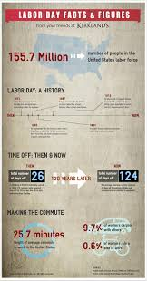 Mykirklands by Labor Day Facts U0026 Figures Labour And Blog