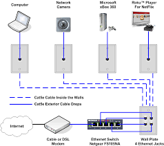 how to install an ethernet jack for a home network fishing cable