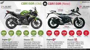 cbr 150cc new model new honda cbr150r vs old honda cbr150r
