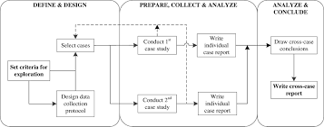 design and build contract jkr knowledge utilization process in highway construction projects