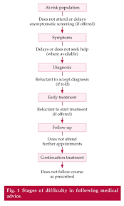 risk assessor appointment letter template why don t patients attend their appointments maintaining fig 1
