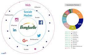 bonduelle si e social in 4 stufen vom social media monitoring zur social data maturity