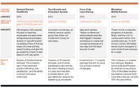 six principles of idea startups u2026 inside giant companies fortune