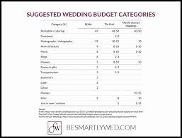 wedding costs spreadsheet templates wedding planner cost breakdown budget