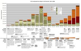 america immigration and migration patterns