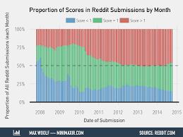 Seeking Season 4 Reddit Half Of All Reddit Posts Go Completely Ignored Dr Randal S