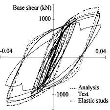 finite element analysis of a composite frame under large lateral