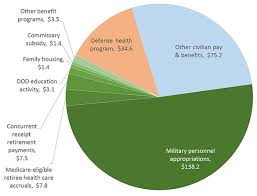 military pay table 2017 military personnel csba