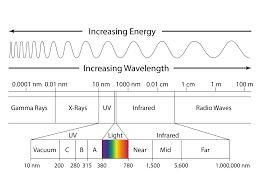 Visible Light Spectrum Wavelength The Electromagnetic Spectrum Lesson 0753 Tqa Explorer