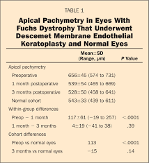 pentacam characterization of corneas with fuchs dystrophy treated
