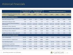 irs lease inclusion table 2016 sec filing capstar financial holdings inc