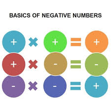 rules for multiplying negative numbers math pictures pinterest