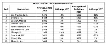top 10 most popular destinations 2015 plus travel trends