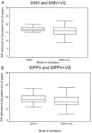 Types Of Ventilators Feasibility Of Tidal Volume Guided Ventilation In Newborn Infants