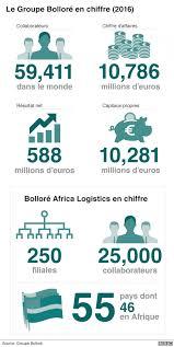 groupe bollor si ge social les affaires africaines de vincent bolloré