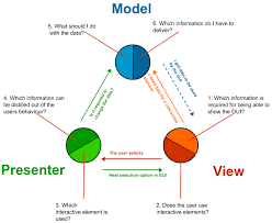 php design patterns web development is there any design pattern except mvc for web