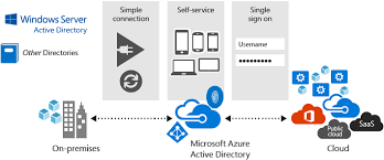 what is azure active directory microsoft docs