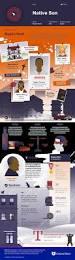 Blindness Chapter Summaries 658 Best Theatre U0026 Classic Lit Images On Pinterest Infographics