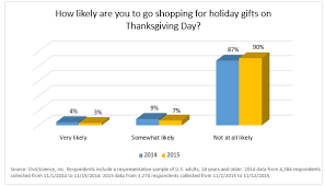 civicscience thanksgiving and black friday shopping intent is